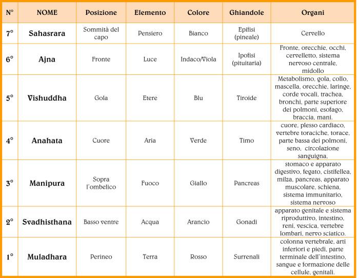 Tabella Chakra e organi